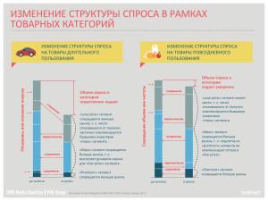 OMD MD PHD Group Изменение структуры спроса в рамках товарных категорий